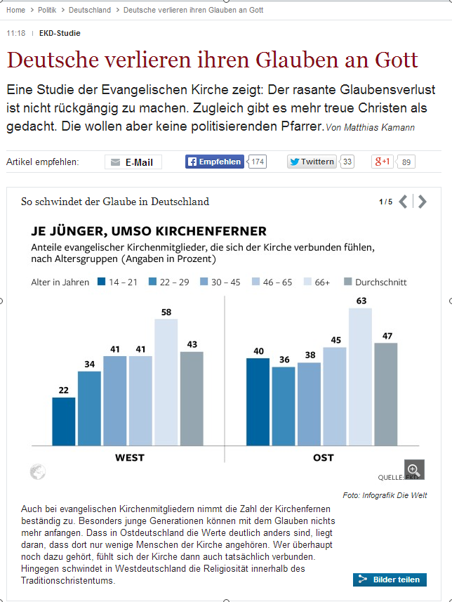 EKD Studie   Deutsche verlieren ihren Glauben an Gott   Nachrichten Politik   Deutschland   DIE WELT