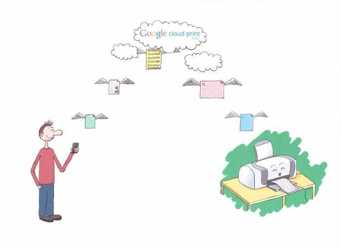 Google-Cloud-Print-Testseite2