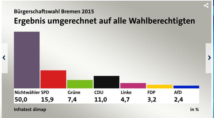 Bürgerschaftswahl Bremen 2015