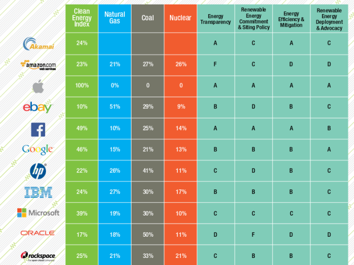 greenpeace_green_internet_scorecard