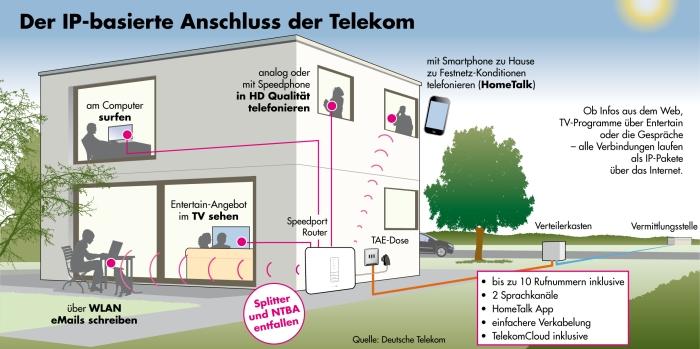 der-ip-basierte-anschluss-der-telekom